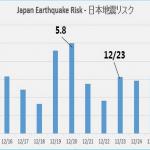 【大地震くるくる詐欺】結局大地震は起こらずと書きましたが・・・。
